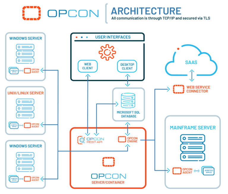 Op Con Architecture Mainframe v2 01