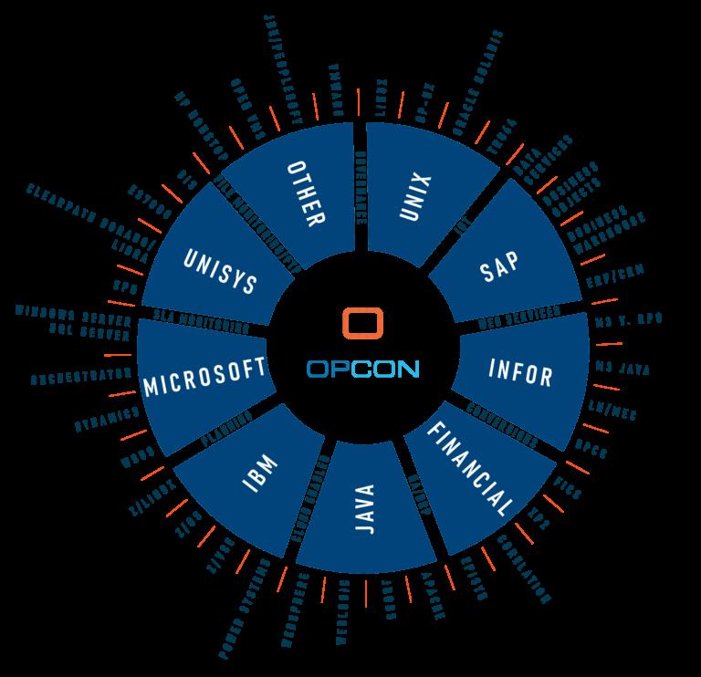Sap Opcon Graph All Blue New Opcon Logo